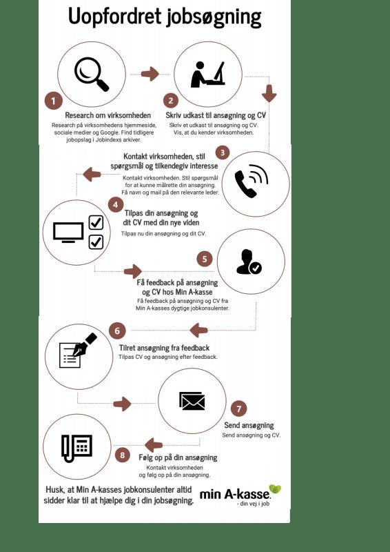 Infografik om uopfordret jobsøgning