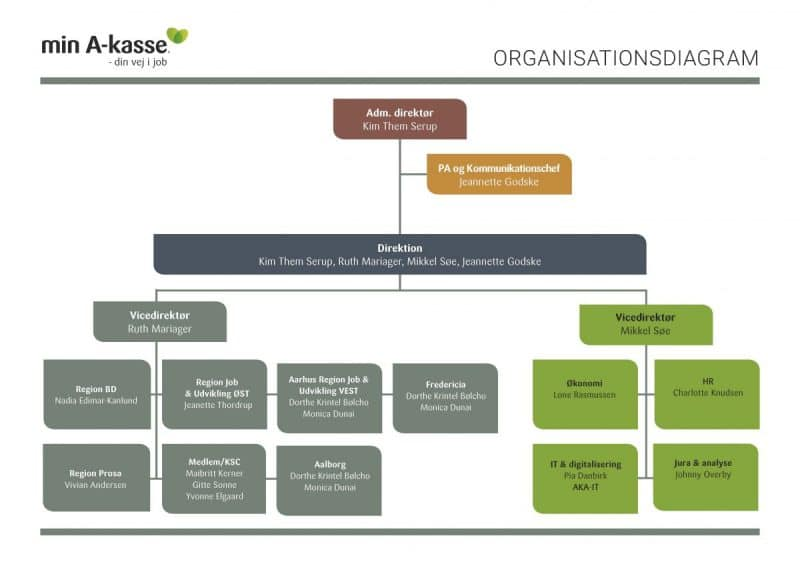Min A-kasses organisationsdiagram